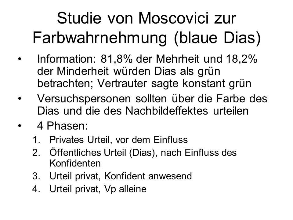 Studie von Moscovici zur Farbwahrnehmung (blaue Dias) Information: 81,8% der Mehrheit und 18,2% der Minderheit würden Dias als grün betrachten; Vertra