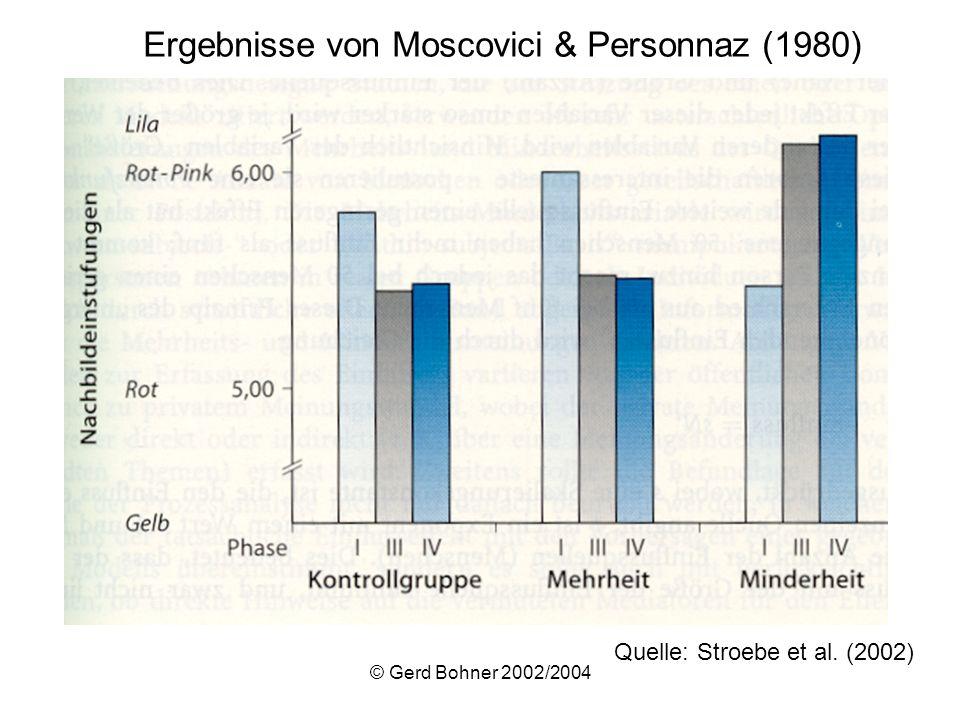 © Gerd Bohner 2002/2004 Quelle: Stroebe et al. (2002) Ergebnisse von Moscovici & Personnaz (1980)