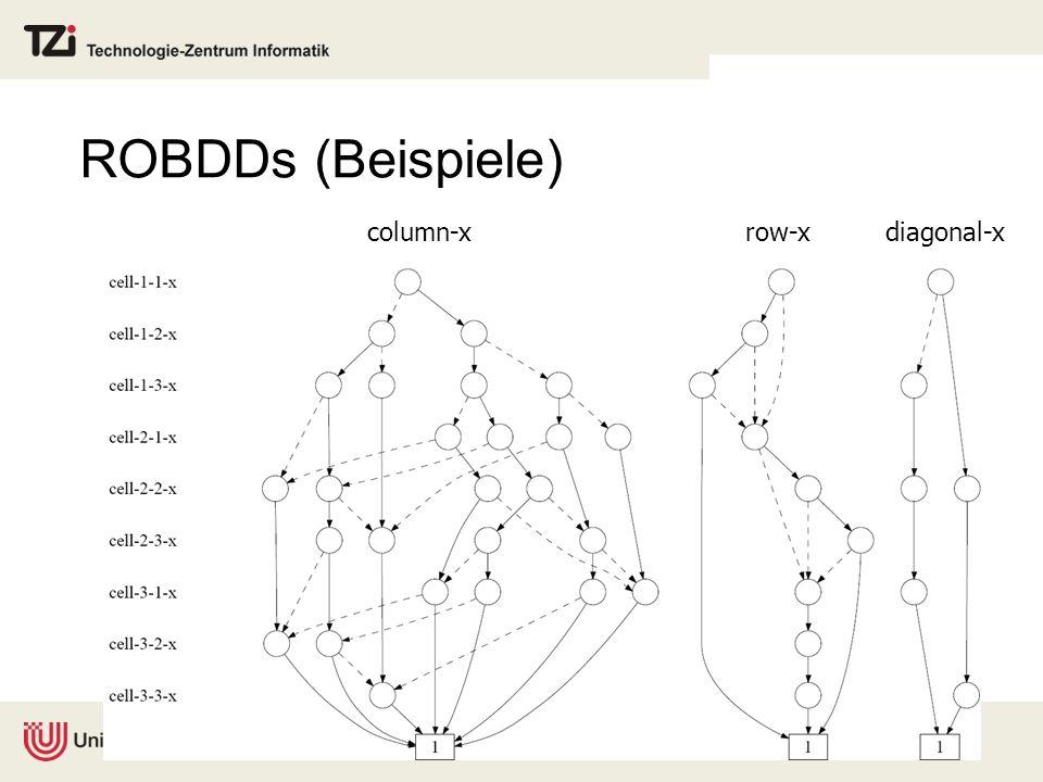 ROBDDs (Beispiele) column-xrow-xdiagonal-x