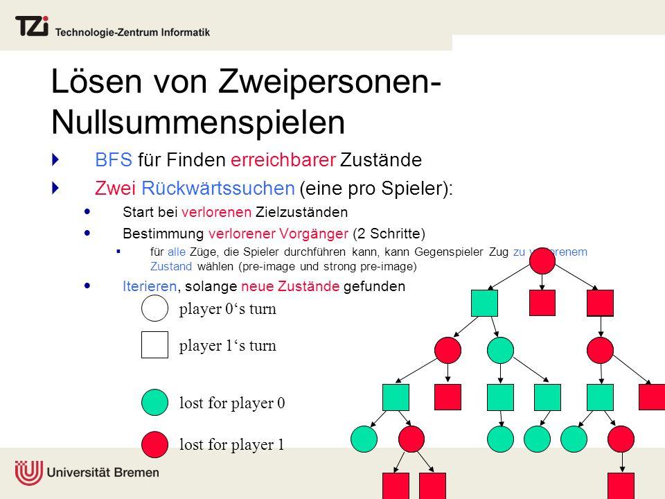 Lösen von Zweipersonen- Nullsummenspielen BFS für Finden erreichbarer Zustände Zwei Rückwärtssuchen (eine pro Spieler): Start bei verlorenen Zielzustä