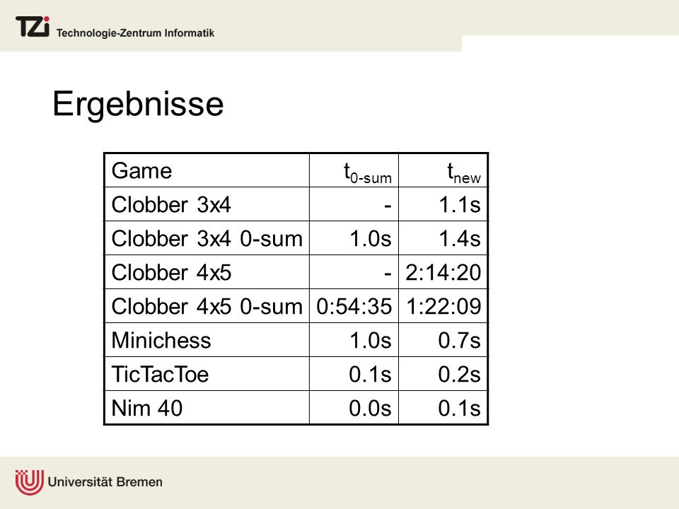 Ergebnisse Gamet 0-sum t new Clobber 3x4-1.1s Clobber 3x4 0-sum1.0s1.4s Clobber 4x5-2:14:20 Clobber 4x5 0-sum0:54:351:22:09 Minichess1.0s0.7s TicTacTo