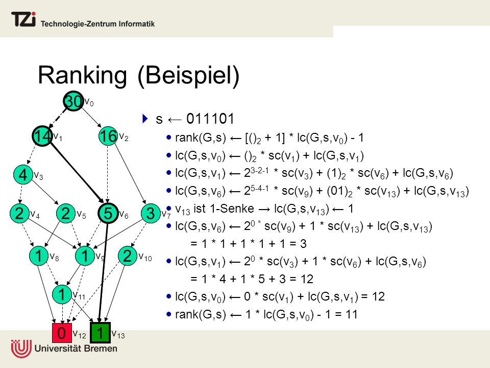 Ranking (Beispiel) s 011101 rank(G,s) [() 2 + 1] * lc(G,s,v 0 ) - 1 lc(G,s,v 0 ) () 2 * sc(v 1 ) + lc(G,s,v 1 ) lc(G,s,v 1 ) 2 3-2-1 * sc(v 3 ) + (1)
