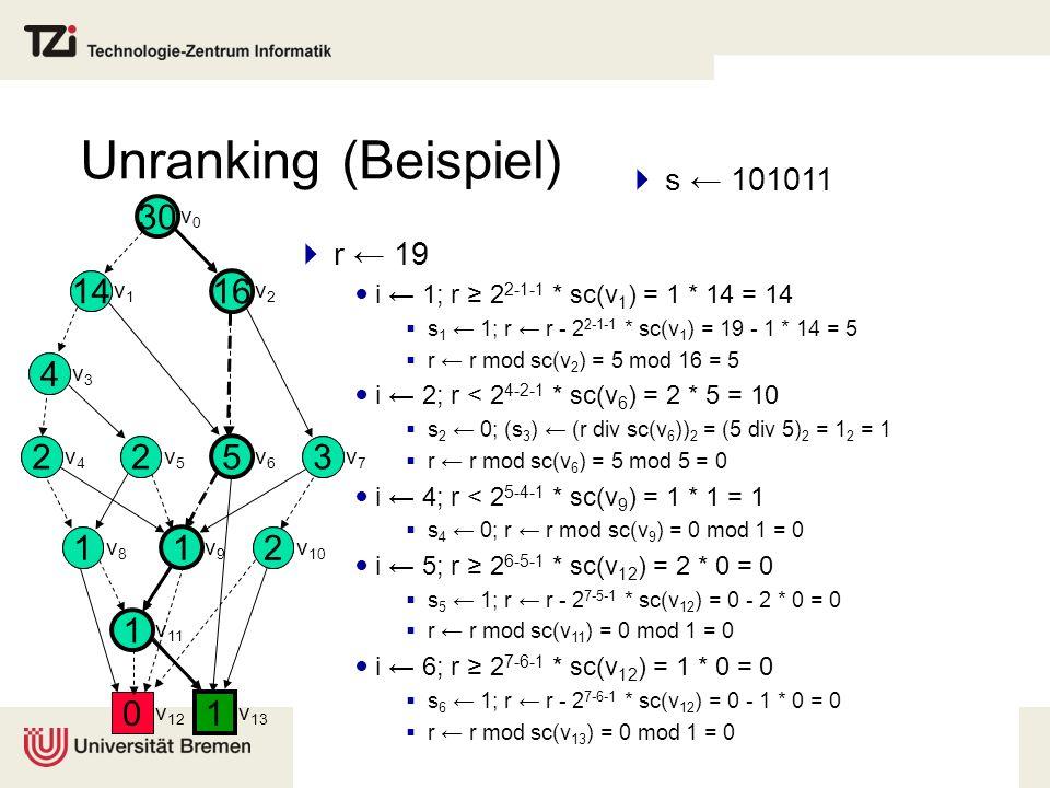 Unranking (Beispiel) r 19 i 1; r 2 2-1-1 * sc(v 1 ) = 1 * 14 = 14 s 1 1; r r - 2 2-1-1 * sc(v 1 ) = 19 - 1 * 14 = 5 r r mod sc(v 2 ) = 5 mod 16 = 5 i