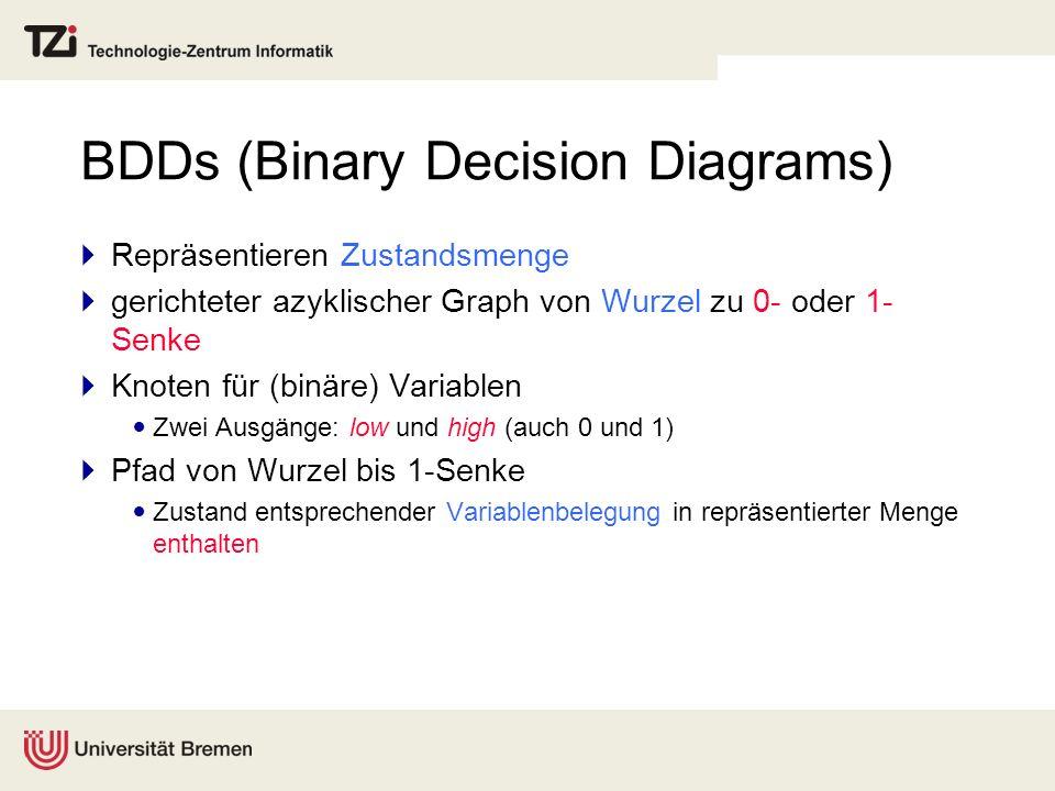 BDDs (Binary Decision Diagrams) Repräsentieren Zustandsmenge gerichteter azyklischer Graph von Wurzel zu 0- oder 1- Senke Knoten für (binäre) Variable