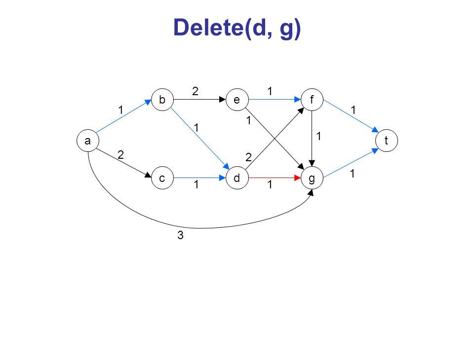 a c be d f g t 1 2 3 2 1 1 2 1 1 1 1 1 SP-Kanten alter Kürzeste-Wege-Baum T SP-Kanten, die nicht in T sind