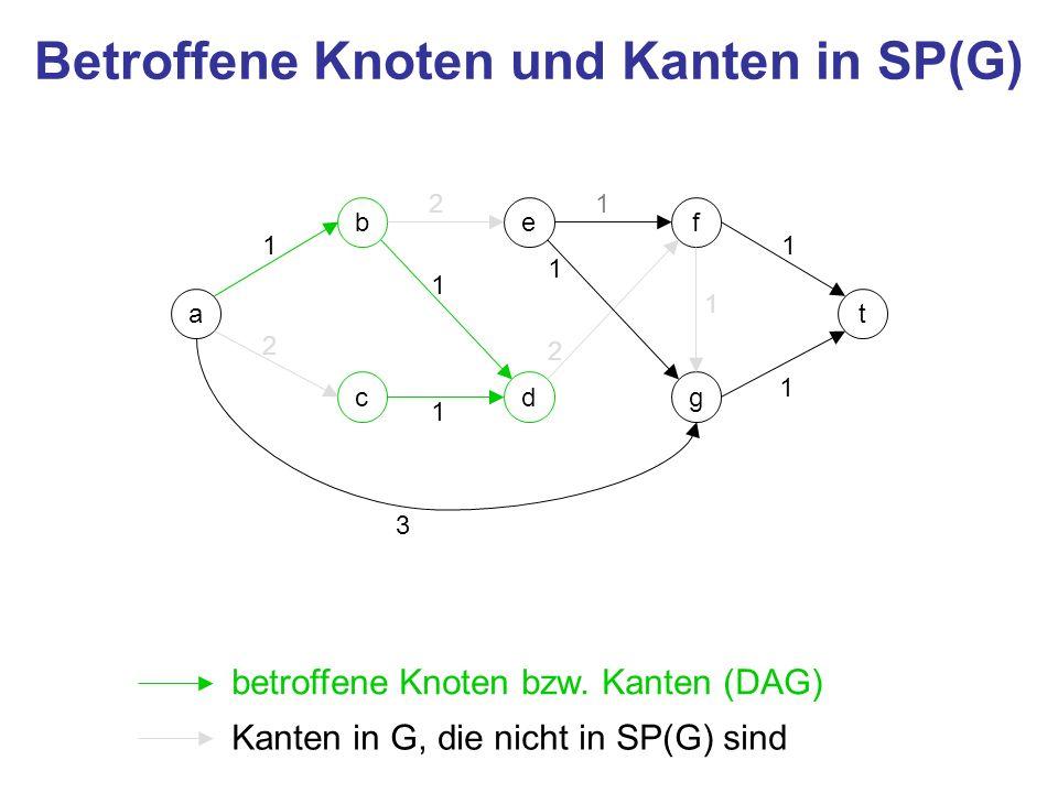 a c be d f g t 1 2 3 2 1 1 2 1 1 1 1 1 Graph mit neuer Senke t = {a, e, f, g, t} c b d 1 1 t (d, f) 3 (b, e) 4 Kosten für Kante von d nach f + Kosten von f zu t
