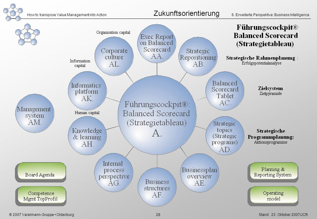 ® 2007 Varelmann-Gruppe Oldenburg How to transpose Value Management into Action Stand: 23. Oktober 2007/JCR 28 6. Erweiterte Perspektive: Business Int