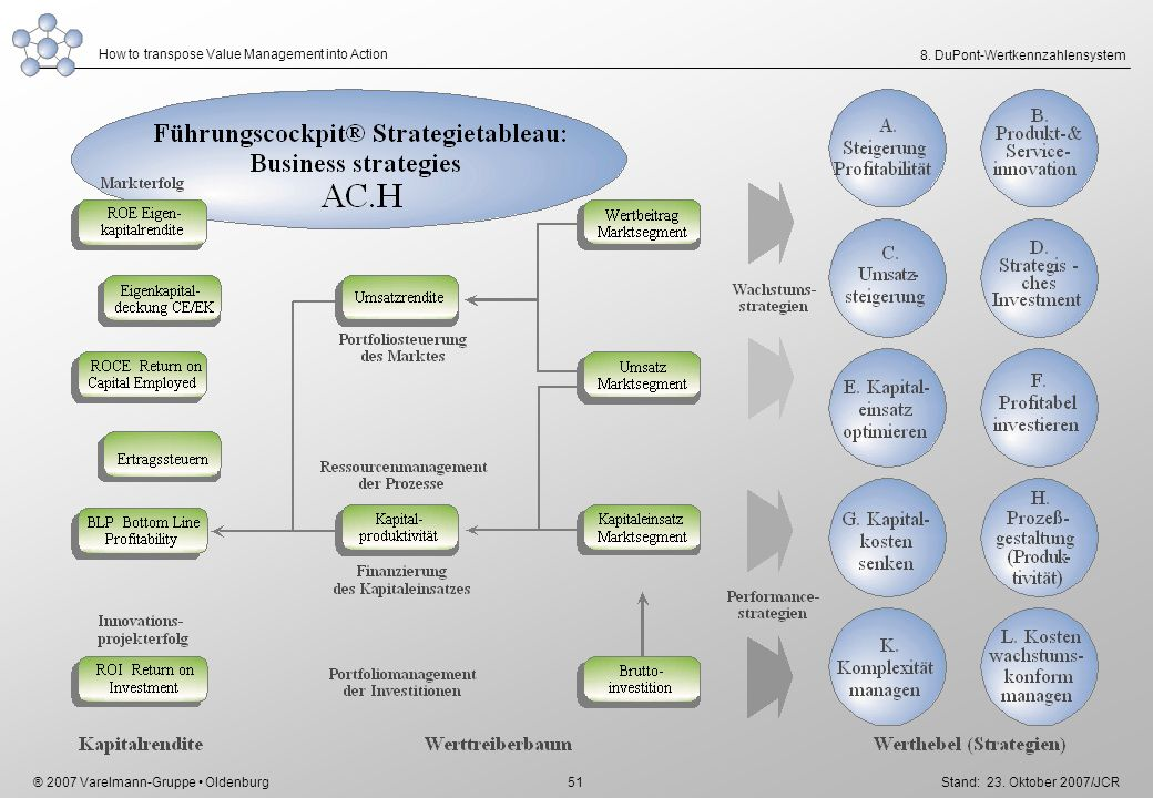 ® 2007 Varelmann-Gruppe Oldenburg How to transpose Value Management into Action Stand: 23. Oktober 2007/JCR 51 8. DuPont-Wertkennzahlensystem
