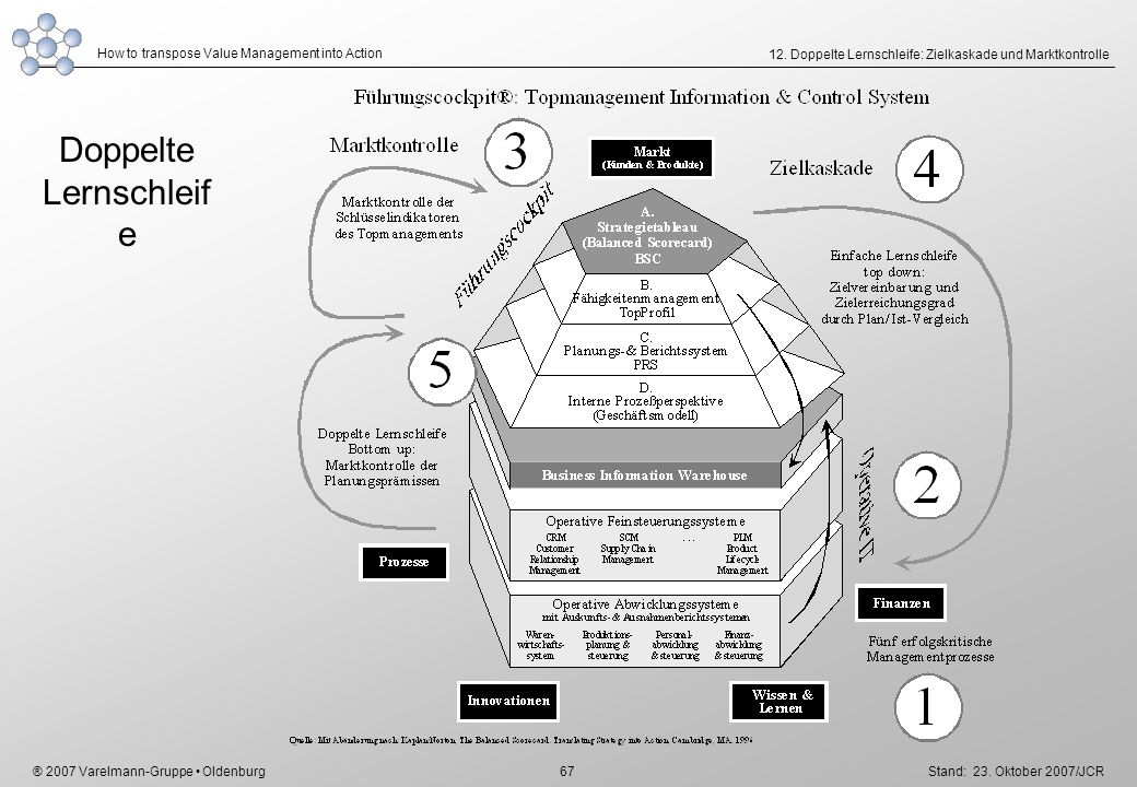 ® 2007 Varelmann-Gruppe Oldenburg How to transpose Value Management into Action Stand: 23. Oktober 2007/JCR 67 12. Doppelte Lernschleife: Zielkaskade