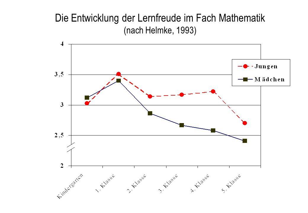 Die Entwicklung der Lernfreude im Fach Mathematik (nach Helmke, 1993)