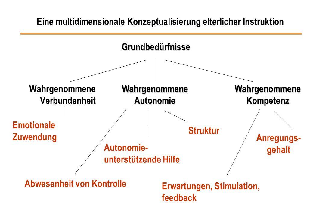 Wahrgenommene VerbundenheitGrundbedürfnisse Wahrgenommene Autonomie Wahrgenommene Kompetenz Eine multidimensionale Konzeptualisierung elterlicher Inst