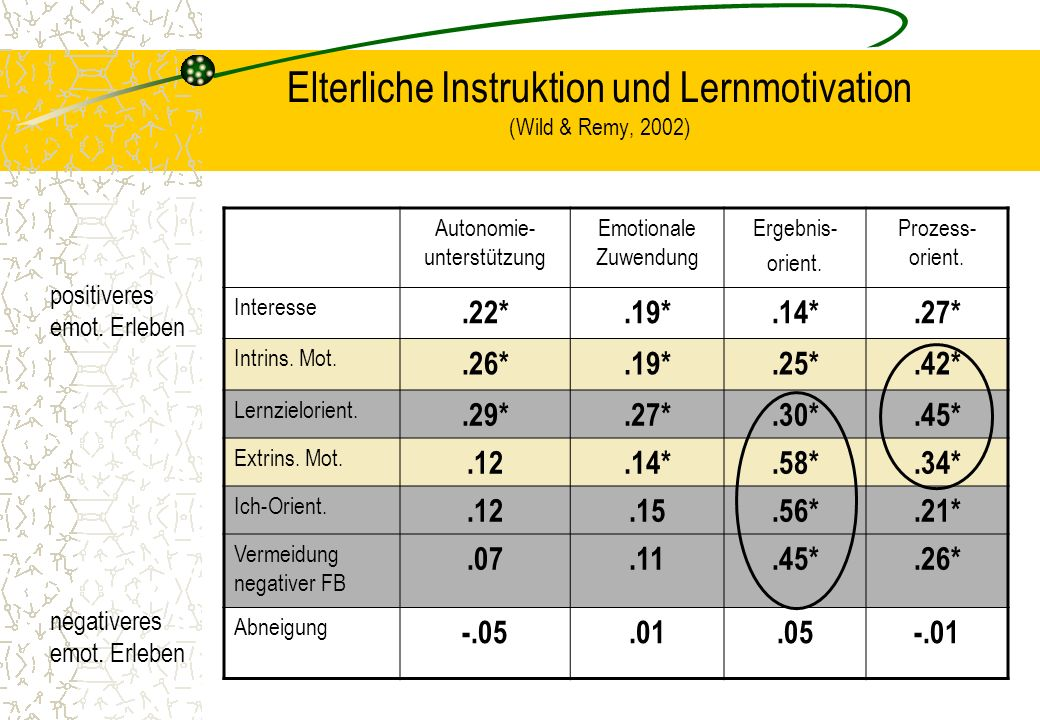 Elterliche Instruktion und Lernmotivation (Wild & Remy, 2002) Autonomie- unterstützung Emotionale Zuwendung Ergebnis- orient. Prozess- orient. Interes