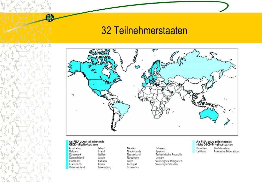 Design Zielpopulation: 15-jährige Schülerinnen & Schüler 4.500 bis 10.000 Schülerinnen & Schüler je Land, insgesamt 180.000 Schülerinnen & Schüler in Deutschland: 5.000 Schülerinnen & Schüler aus 219 Schulen Stichprobenergänzung zum Bundesländervergleich (über 50.000 Schülerinnen & Schüler aus 1.466 Schulen, Resultate erst 2002)