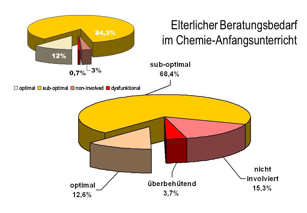 Elterlicher Beratungsbedarf im Chemie-Anfangsunterricht