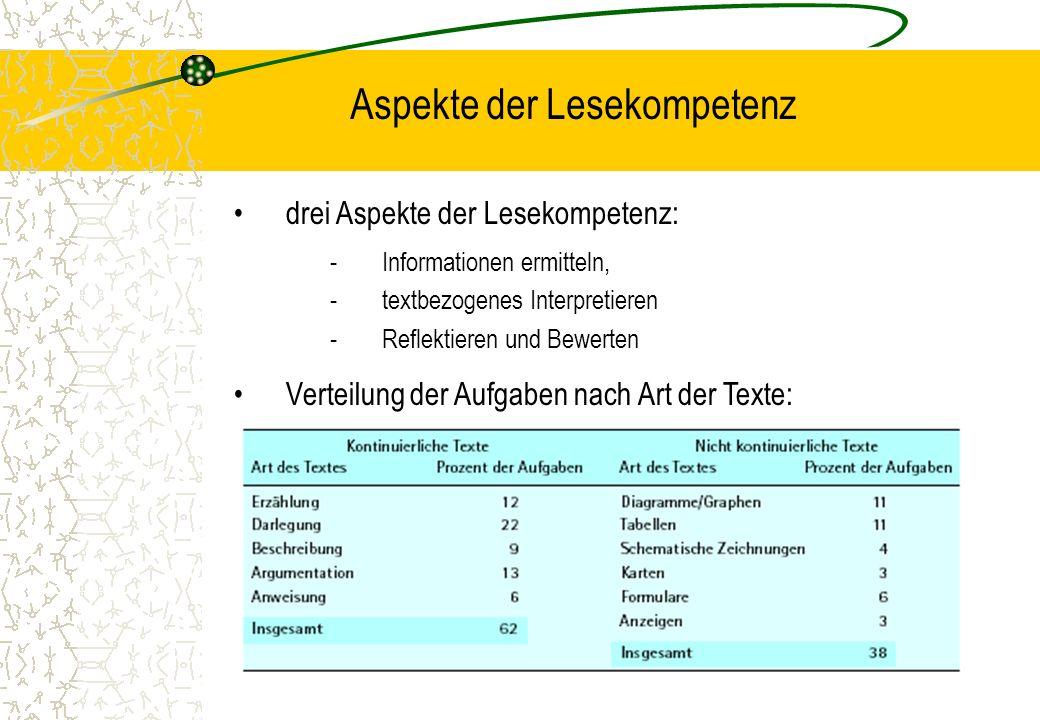 Aspekte der Lesekompetenz drei Aspekte der Lesekompetenz: -Informationen ermitteln, -textbezogenes Interpretieren -Reflektieren und Bewerten Verteilun