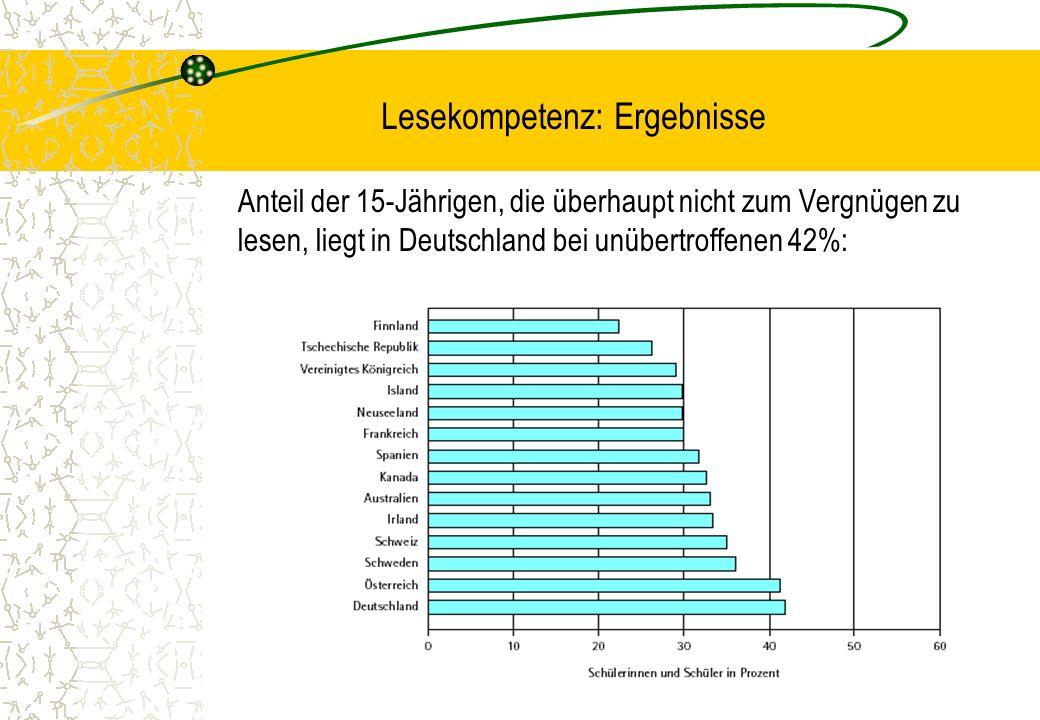 Lesekompetenz: Ergebnisse Anteil der 15-Jährigen, die überhaupt nicht zum Vergnügen zu lesen, liegt in Deutschland bei unübertroffenen 42%:
