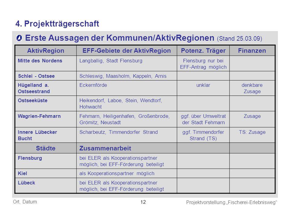 Ort, Datum Projektvorstellung Fischerei-Erlebnisweg 12 4. Projektträgerschaft Erste Aussagen der Kommunen/AktivRegionen (Stand 25.03.09) AktivRegionEF