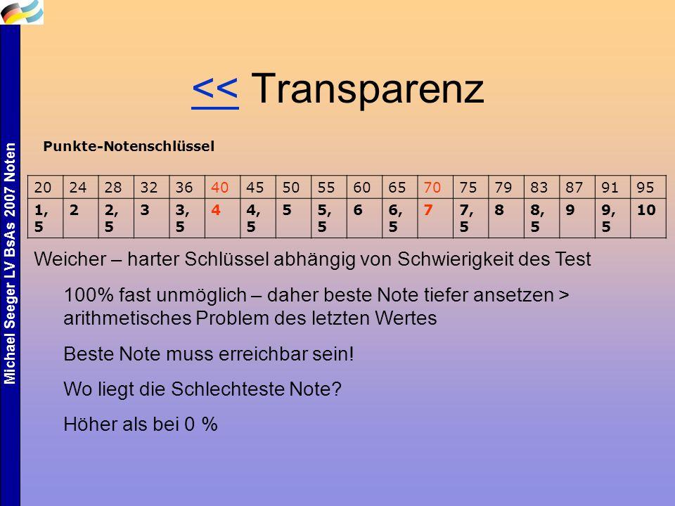 Michael Seeger LV BsAs 2007 Noten <<<< Transparenz Punkte-Notenschlüssel 202428323640455055606570757983879195 1, 5 22, 5 33, 5 44, 5 55, 5 66, 5 77, 5