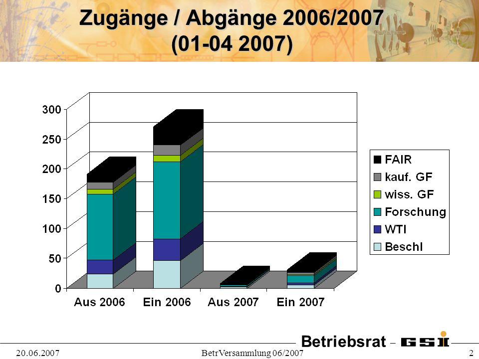 Betriebsrat 20.06.2007BetrVersammlung 06/2007 2 Zugänge / Abgänge 2006/2007 (01-04 2007)