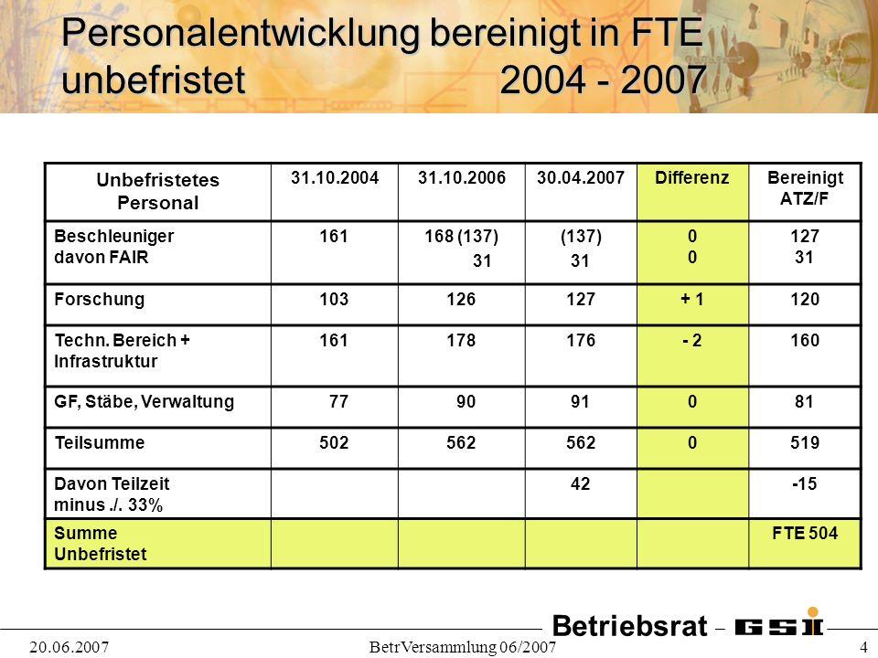 Betriebsrat 20.06.2007BetrVersammlung 06/2007 4 Personalentwicklung bereinigt in FTE unbefristet2004 - 2007 Unbefristetes Personal 31.10.200431.10.200630.04.2007DifferenzBereinigt ATZ/F Beschleuniger davon FAIR 161168 (137) 31 (137) 310 127 31 Forschung103126127+ 1120 Techn.