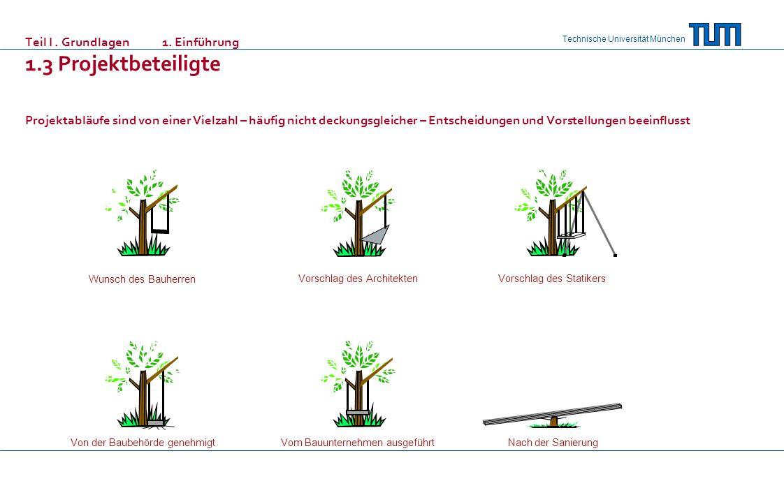 Technische Universität München Teil I. Grundlagen 1. Einführung 1.3 Projektbeteiligte Projektabläufe sind von einer Vielzahl – häufig nicht deckungsgl