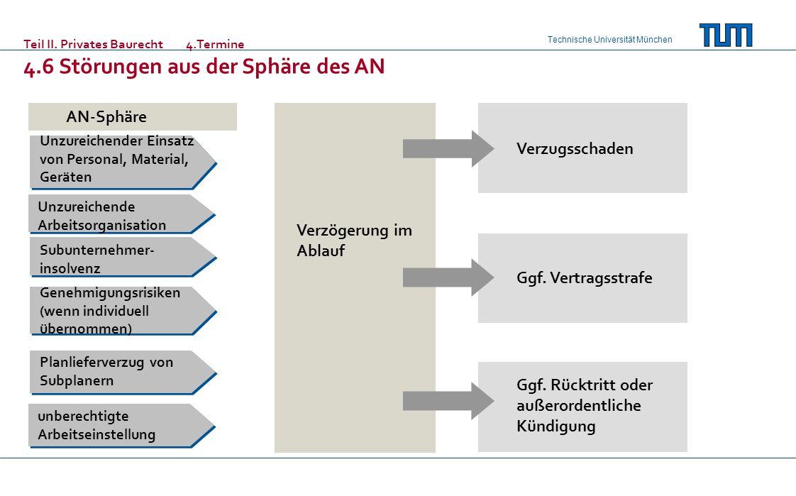 Technische Universität München AN-Sphäre Verzögerung im Ablauf Verzugsschaden Ggf.