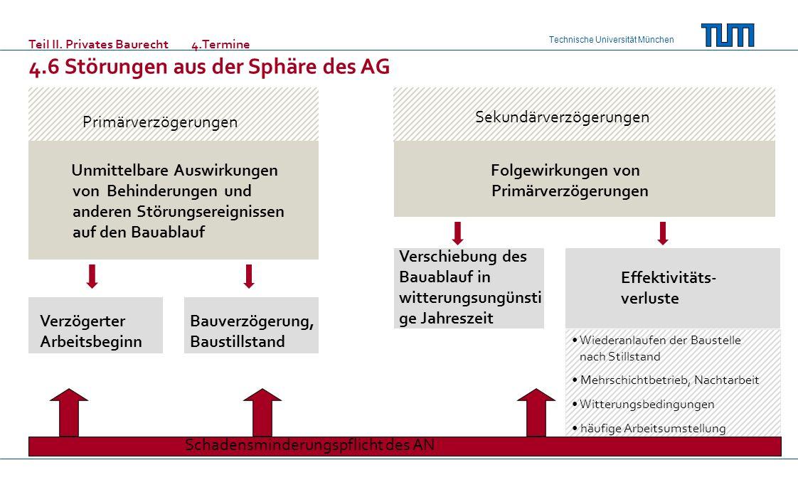 Technische Universität München Teil II. Privates Baurecht 4.Termine 4.6 Störungen aus der Sphäre des AG Primärverzögerungen Sekundärverzögerungen Unmi
