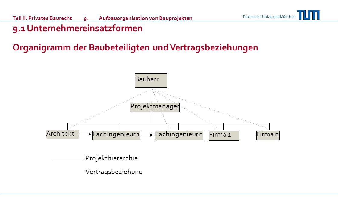 Technische Universität München Teil II. Privates Baurecht 9. Aufbauorganisation von Bauprojekten 9.1Unternehmereinsatzformen Organigramm der Baubeteil