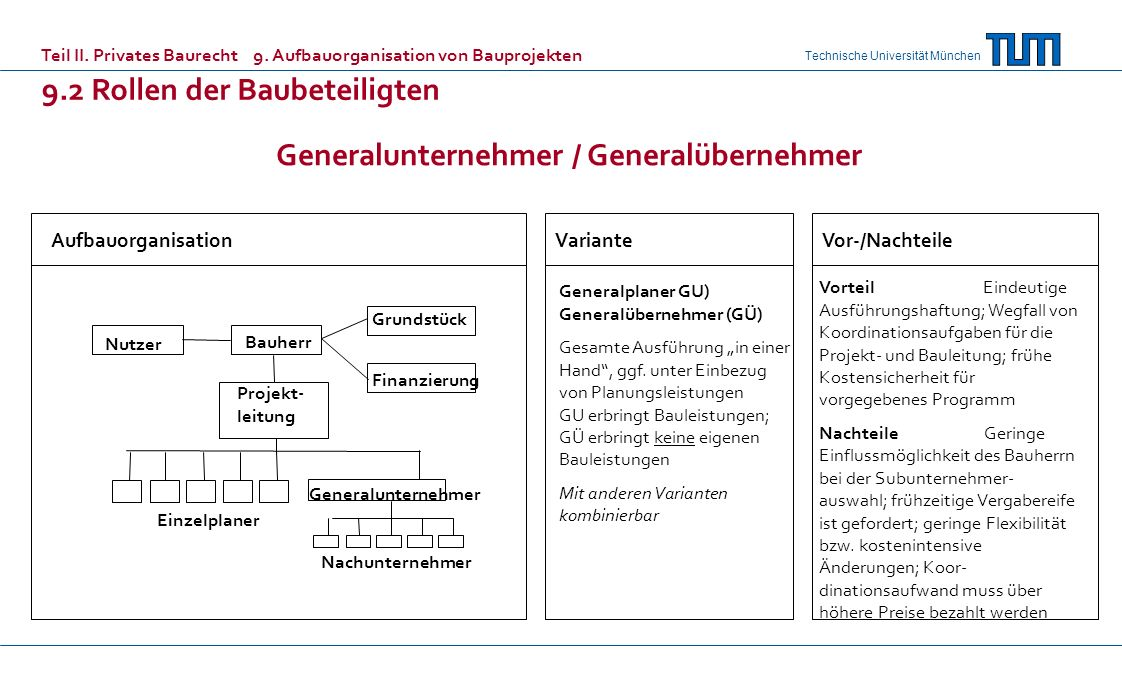 Technische Universität München AufbauorganisationVarianteVor-/Nachteile Generalunternehmer / Generalübernehmer Generalplaner GU) Generalübernehmer (GÜ