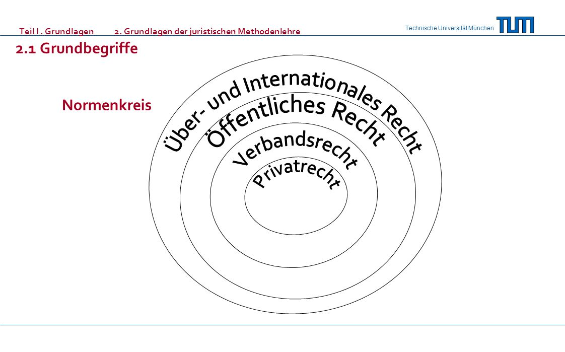 Technische Universität München Teil I. Grundlagen 2. Grundlagen der juristischen Methodenlehre 2.1 Grundbegriffe Normenkreis