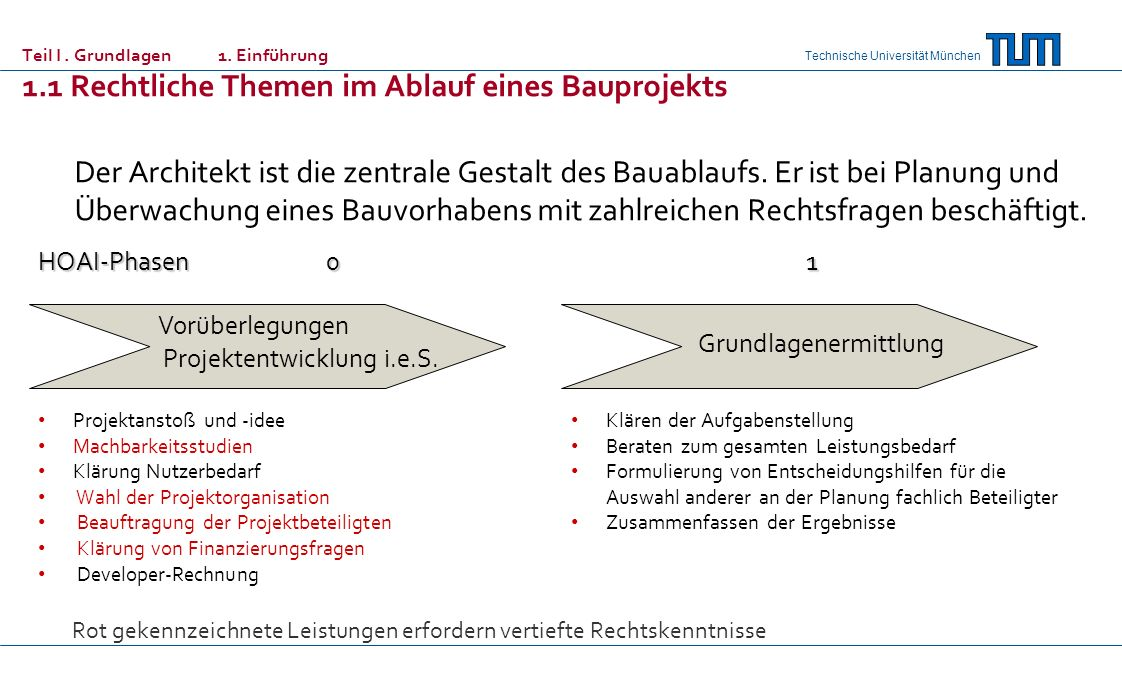 Technische Universität München Vorplanung Entwurfsplanung HOAI-Phasen (vereinfachte Darstellung der Leistungen) 23 Analyse der Grundlagen Abstimmen der Zielvorstellungen (Randbedingungen, Zielkonflikte) Zielkatalog/Programmziele Erarbeiten eines ersten Planungskonzepts einschl.