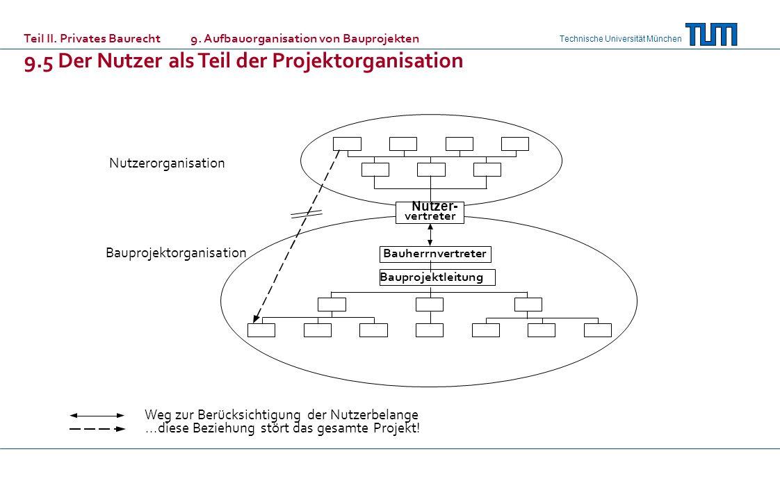 Technische Universität München Teil II. Privates Baurecht 9. Aufbauorganisation von Bauprojekten 9.5 Der Nutzer als Teil der Projektorganisation Nutze