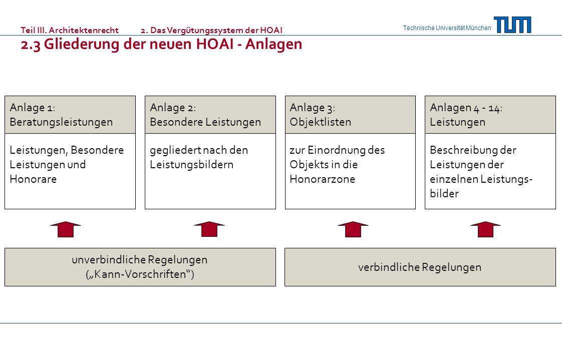 Technische Universität München Anlage 1: Beratungsleistungen Leistungen, Besondere Leistungen und Honorare Anlage 2: Besondere Leistungen Anlage 3: Ob
