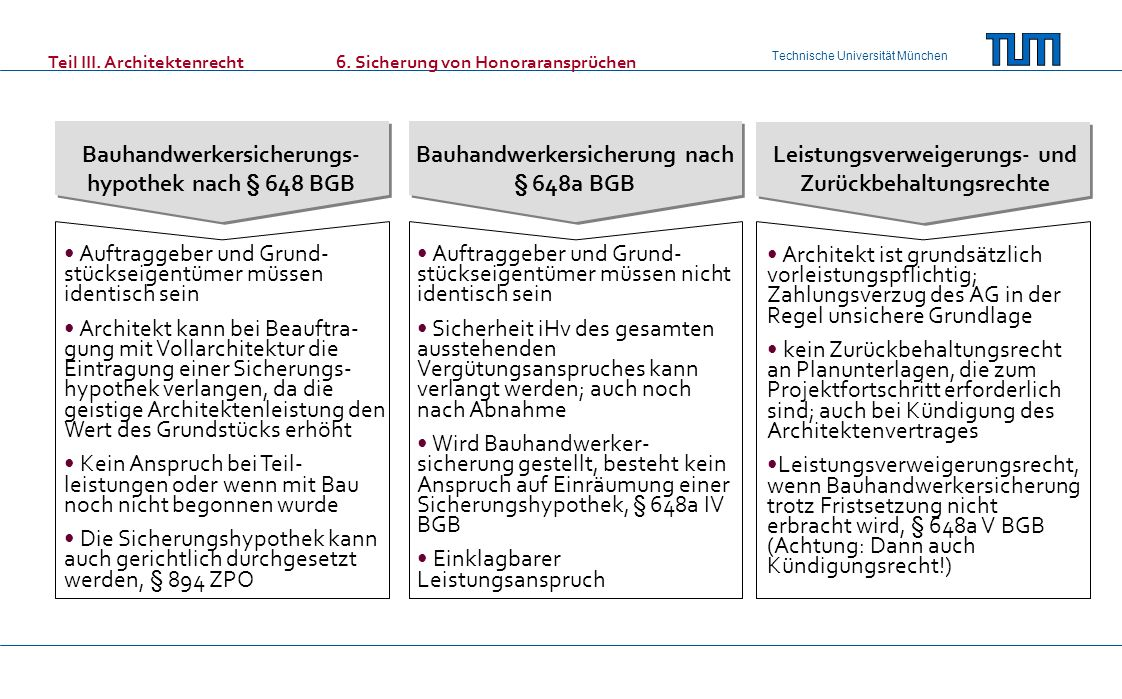 Technische Universität München Teil III. Architektenrecht6. Sicherung von Honoraransprüchen Bauhandwerkersicherungs- hypothek nach § 648 BGB Bauhandwe
