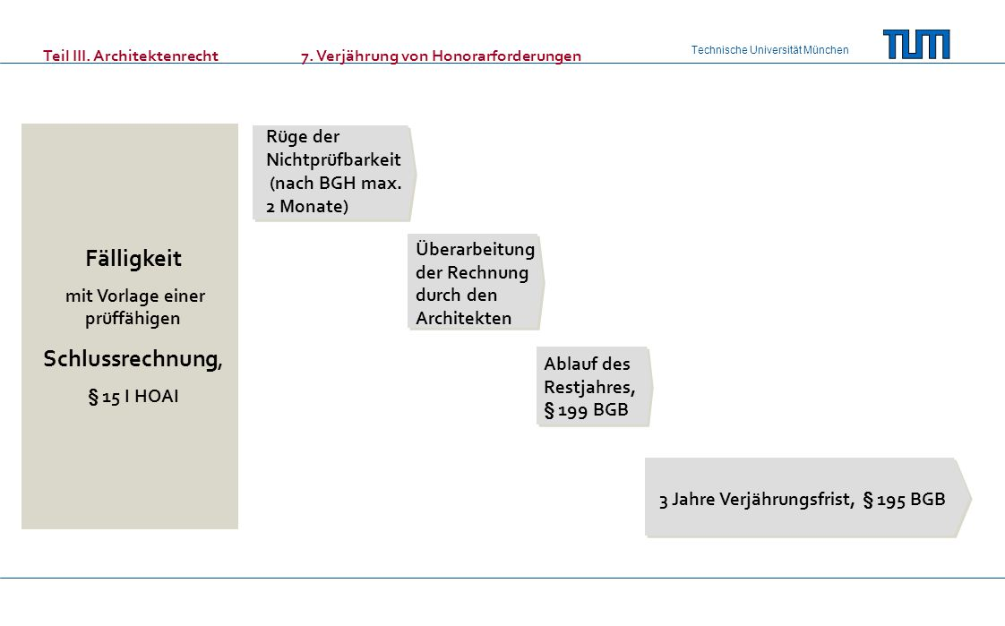 Technische Universität München Teil III. Architektenrecht7. Verjährung von Honorarforderungen Rüge der Nichtprüfbarkeit (nach BGH max. 2 Monate) Übera