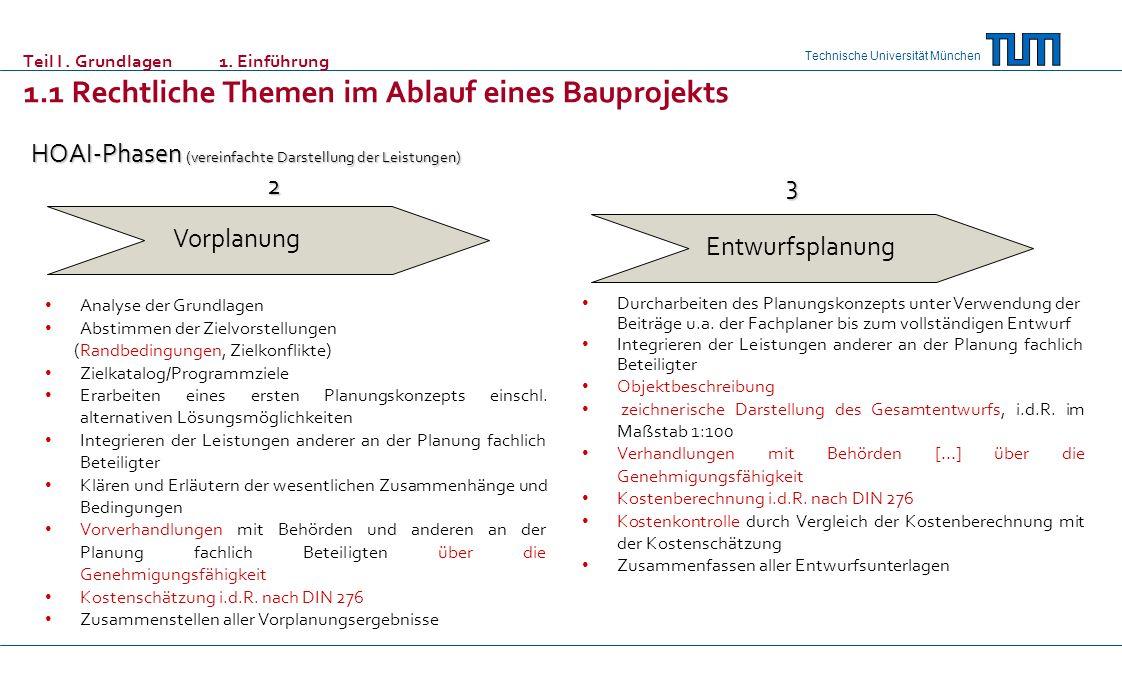 Technische Universität München 2.1Flächennutzungsplan 2.3 Bebauungsplan 2.3Landschaftsplan 2.4Landschaftsrahmenplan 2.5Pflege- und Entwicklungsplan 2.6Gebäude und raumbildende Ausbauten 2.7Freianlagen 2.8Ingenieurbauwerke 2.9Verkehrsanlagen 2.10Tragwerksplanung 2.11Technische Ausrüstung Honorar frei vereinbar (Kann-Vorschriften) Aufzählung nicht abschließend kein Schriftformerfordernis Teil III.
