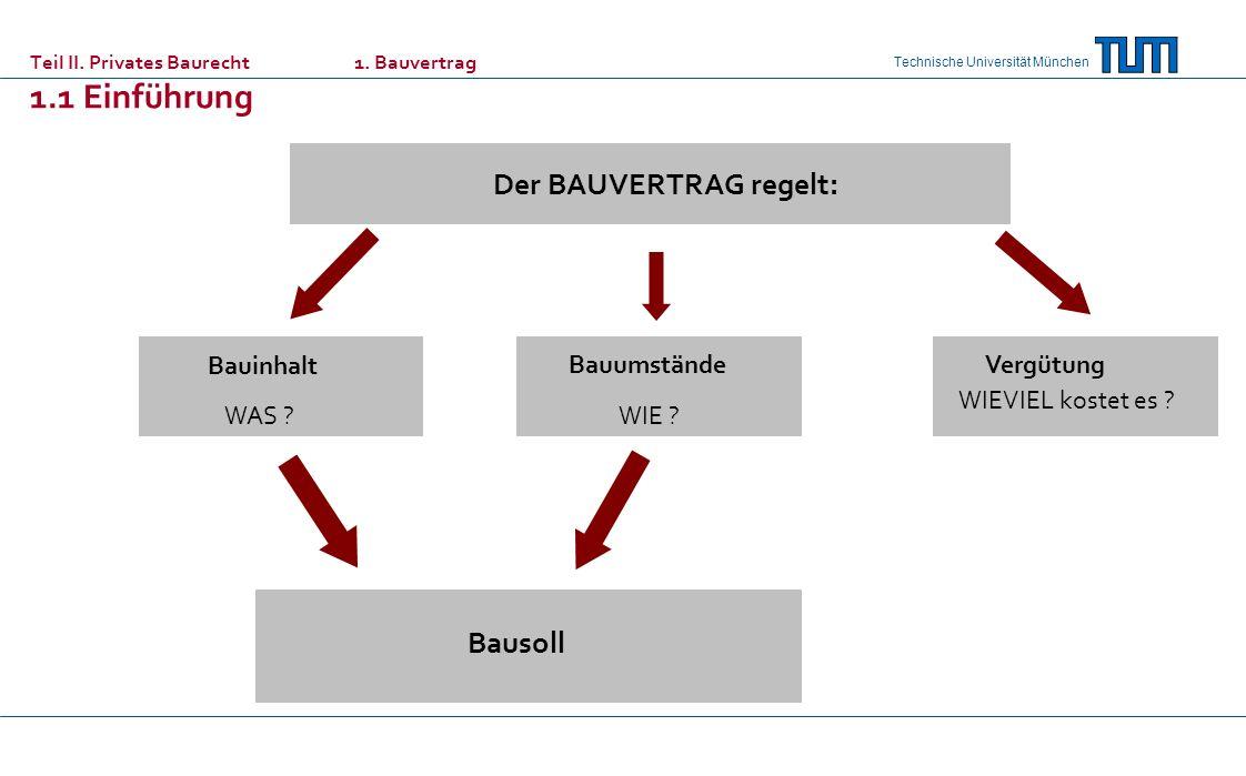 Technische Universität München Der BAUVERTRAG regelt: Bauinhalt WAS ? Bauumstände WIE ? Vergütung WIEVIEL kostet es ? Bausoll Teil II. Privates Baurec