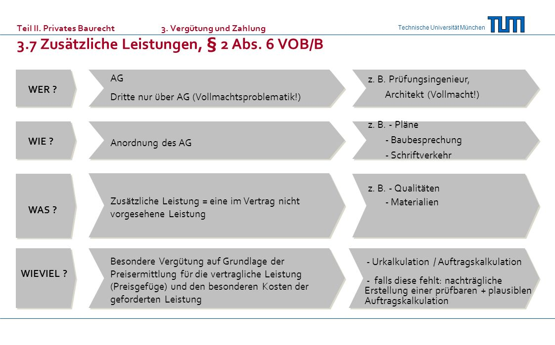 Technische Universität München Teil II. Privates Baurecht 3. Vergütung und Zahlung 3.7 Zusätzliche Leistungen, § 2 Abs. 6 VOB/B WER ? AG Dritte nur üb