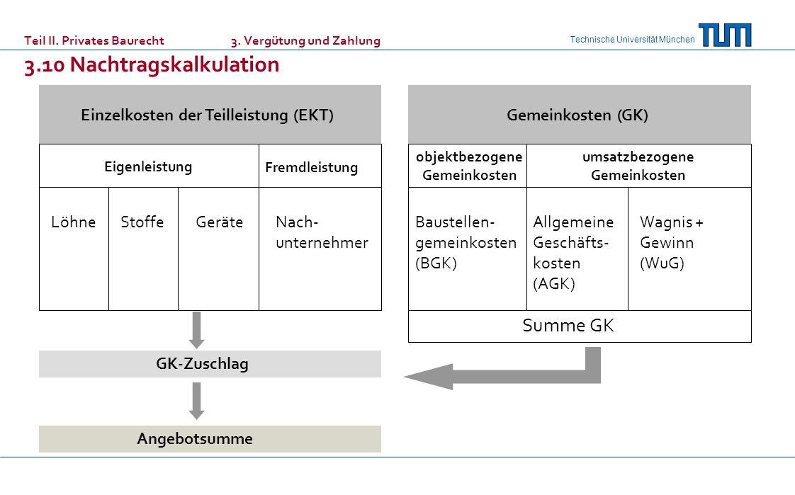Technische Universität München Teil II. Privates Baurecht 3. Vergütung und Zahlung 3.10 Nachtragskalkulation Einzelkosten der Teilleistung (EKT)Gemein
