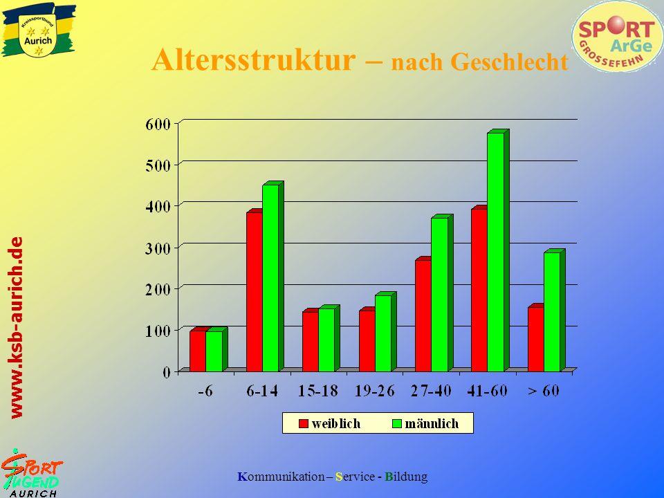 Kommunikation – Service - Bildung www.ksb-aurich.de Altersstruktur gruppiert - in Zahlen