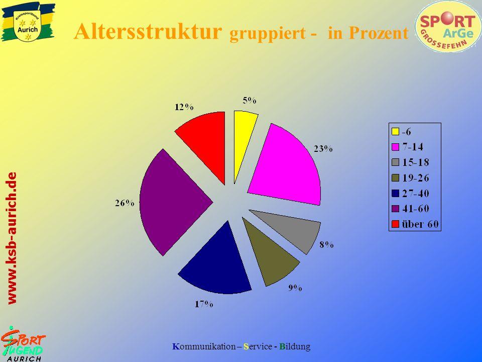 Kommunikation – Service - Bildung www.ksb-aurich.de Altersstruktur gruppiert - in Prozent