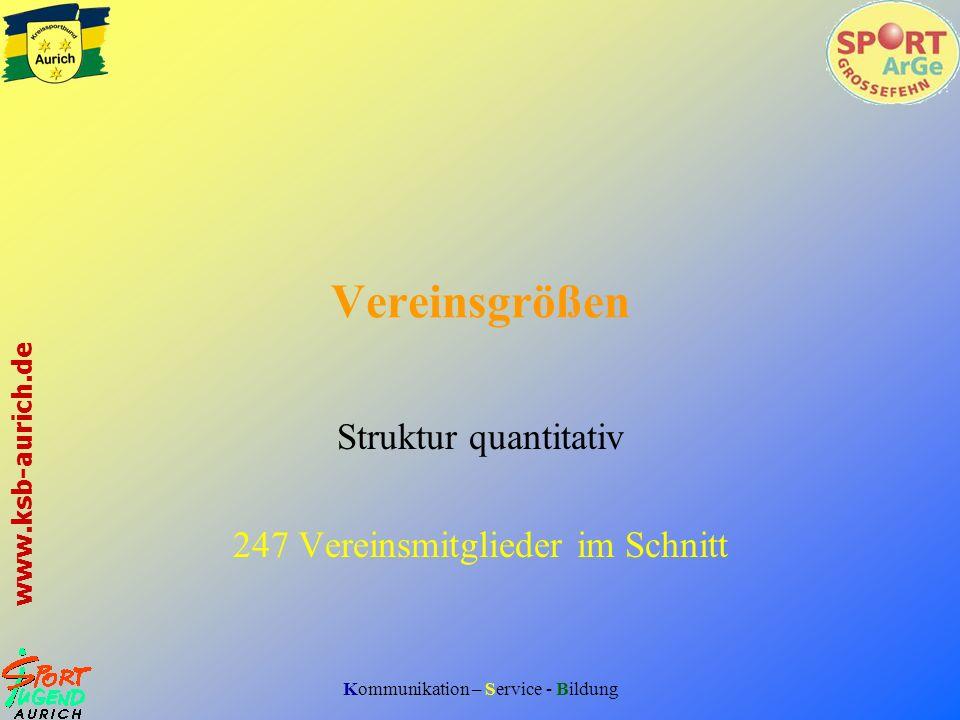 Kommunikation – Service - Bildung www.ksb-aurich.de Vereinsgrößen Struktur quantitativ 247 Vereinsmitglieder im Schnitt