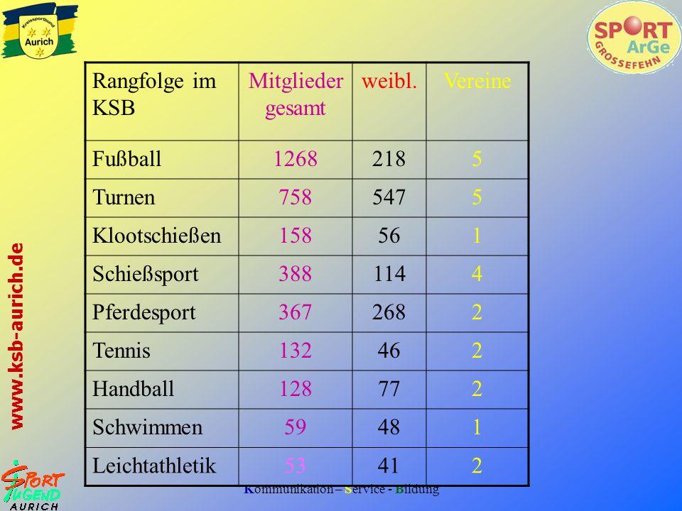 Kommunikation – Service - Bildung www.ksb-aurich.de Rangfolge im KSB Mitglieder gesamt weibl.Vereine Fußball12682185 Turnen7585475 Klootschießen158561