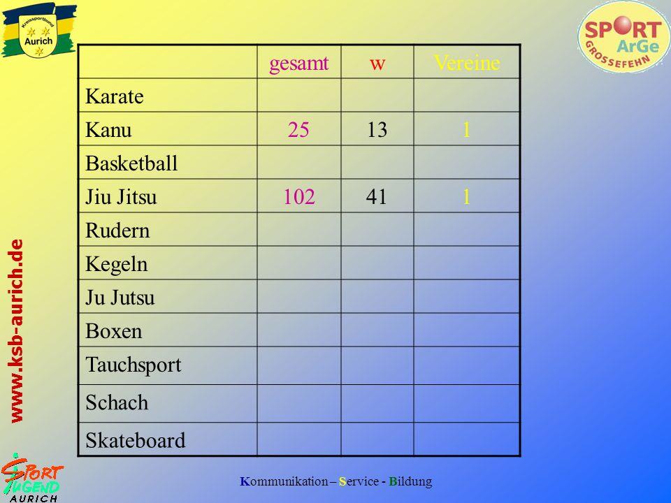 Kommunikation – Service - Bildung www.ksb-aurich.de gesamtwVereine Karate Kanu25131 Basketball Jiu Jitsu102411 Rudern Kegeln Ju Jutsu Boxen Tauchsport