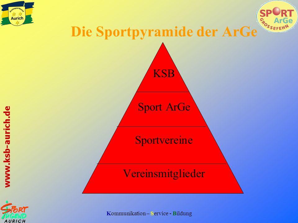 Kommunikation – Service - Bildung www.ksb-aurich.de Sportpolitik Hallenbelegung Ehrungen Jugendförderung Sportanlagen Partnerschaften Förderung des Sports in Großefehn