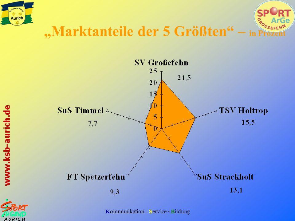 Kommunikation – Service - Bildung www.ksb-aurich.de Sport - AG im Vergleich Sport -AGKSB Organisationsgrad28,3%> 40 % Vereinsstärke247236