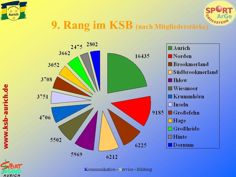 Kommunikation – Service - Bildung www.ksb-aurich.de 9. Rang im KSB (nach Mitgliederstärke)