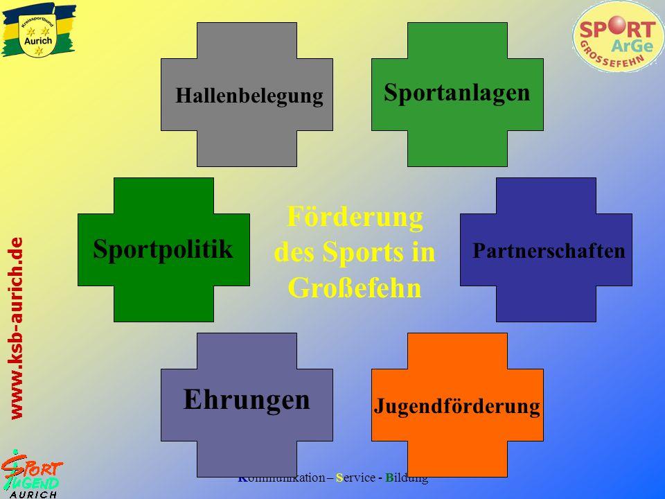 Kommunikation – Service - Bildung www.ksb-aurich.de Die Sport ArGe in Zahlen Organisationsgrad
