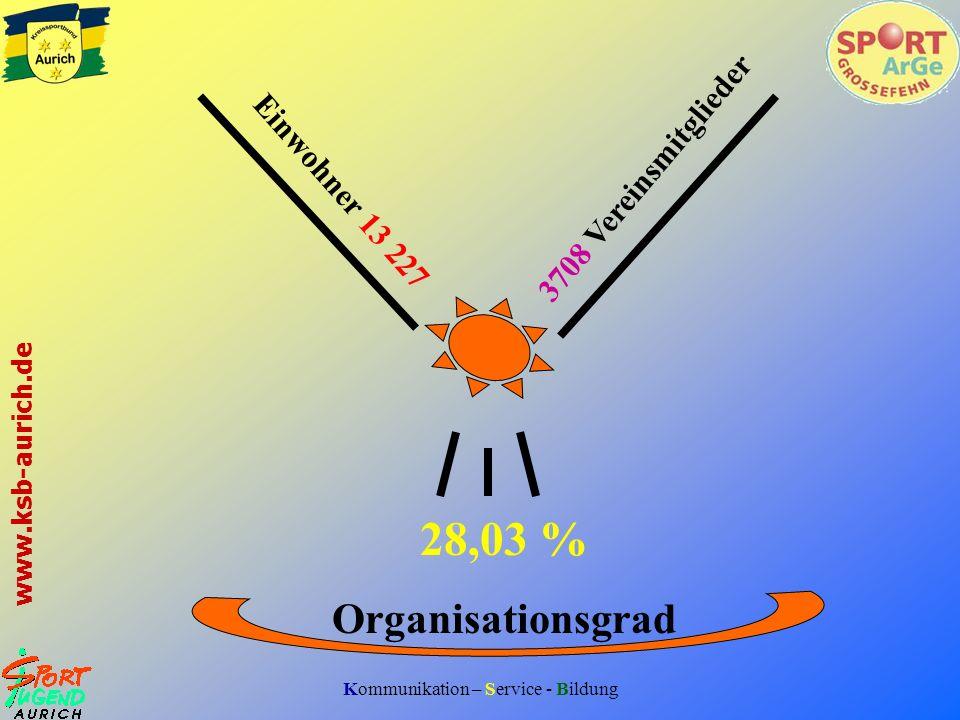 Kommunikation – Service - Bildung www.ksb-aurich.de 28,03 % Organisationsgrad Einwohner 13 227 3708 Vereinsmitglieder
