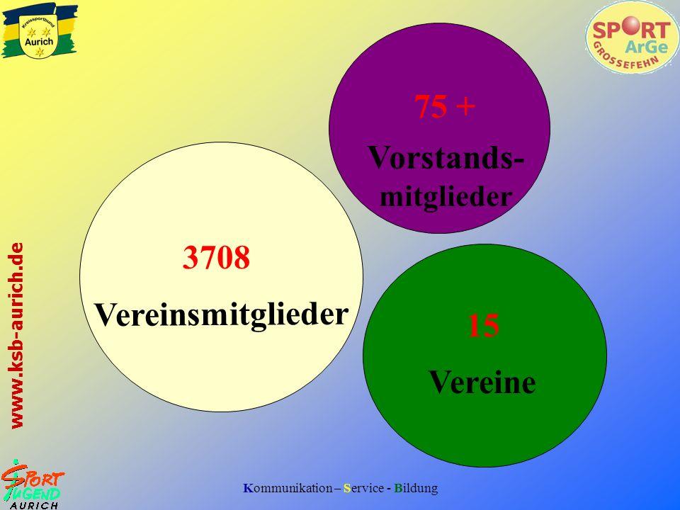 Kommunikation – Service - Bildung www.ksb-aurich.de 3708 Vereinsmitglieder 15 Vereine 75 + Vorstands- mitglieder